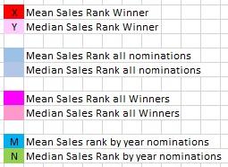 Amazon sales rank chart legend